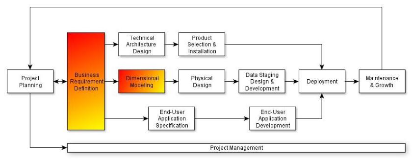 Fig. 2 - Definição de Requisitos e Modelagem Dimensional no Diagrama do Ciclo de Vida Dimensional do Negócio de Kimball